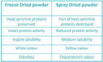 Freeze drying benefit